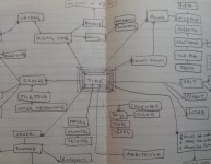 Mind map of Time